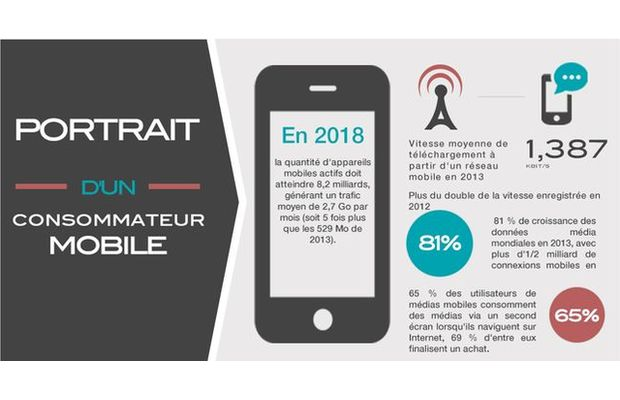 Le consommateur mobile : usages personnels du mobile (musique, image...), usage du mobile dans commerce traditionnel (NFC...), e-commerce sur mobile...