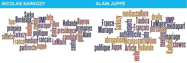 Sarkozy / Juppé : quelle réputation online ?