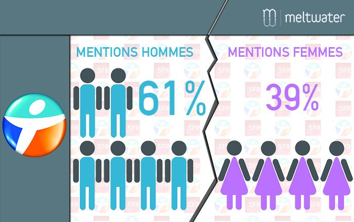 Bilan de la e-réputation de Bouygues et SFR : démographie