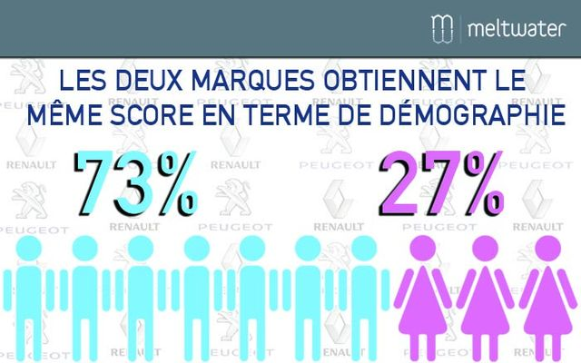 Réputation Renault Peugeot : démographie