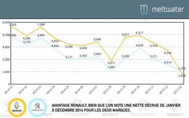 Réputation Renault Peugeot : mentions presse 2014