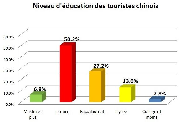 Les touristes chinois sont de mieux en mieux éduqués