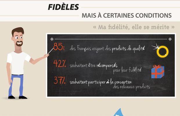 Infographie : la fidélité des consommateurs envers les marques