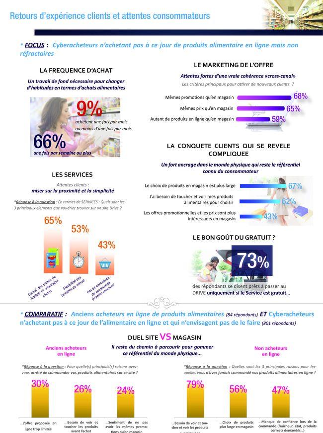 La performance des cybermarchés Drive : infographie