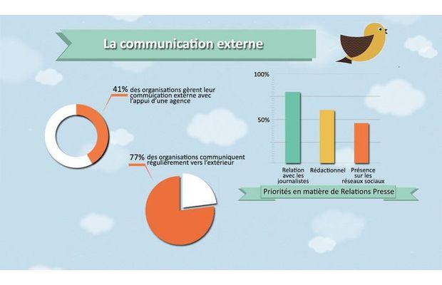 Les pratiques des relations presse par les entreprises