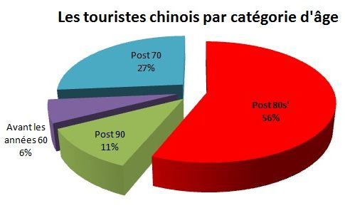 Les touristes chinois sont de plus en plus jeunes
