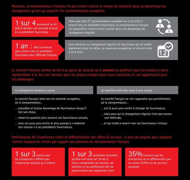 Savoir réduire les consommateurs volatiles et accroître la fidélité aux marques. Infographie