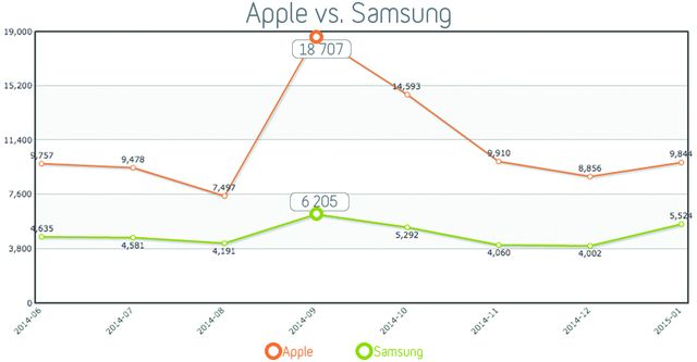 APPLE SAMSUNG mentions presse e-reputation