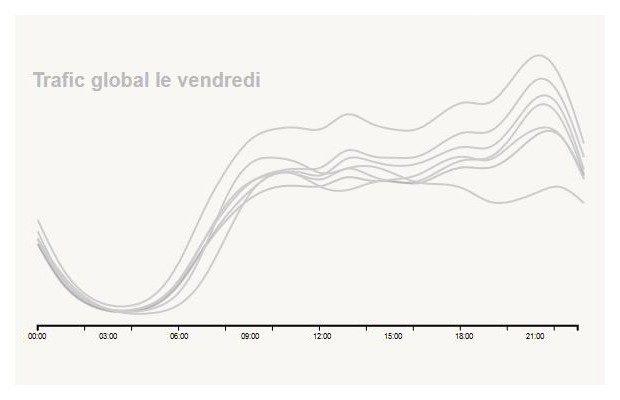La préparation des achats e-commerce des Français sur Web et Mobile, infographie