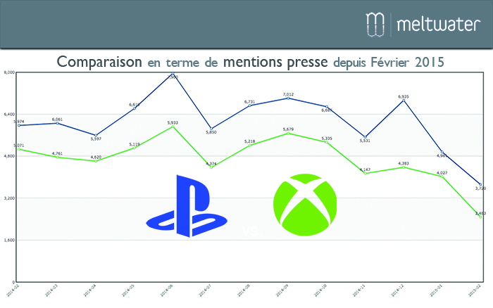 E-reputation-Playstation-Sony-Xbox-Microsoft mentions presse