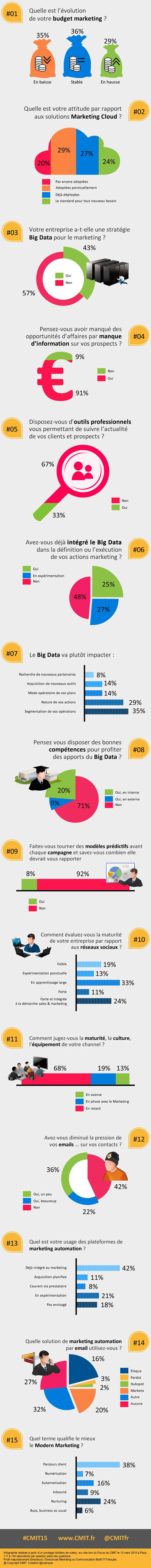 Infographie : Big Data & Performance Marketing et nouveaux outils du marketing moderne