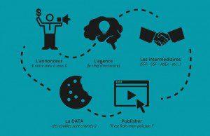 """Plus de 50% des publicités diffusées sur Internet ne sont vues par personne. Explication de ces mécanismes de """"fraude"""" publicitaire, essentiellement au PPC, dans cette infographie Kiwe."""