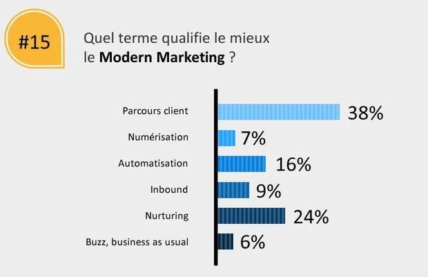 Infographie : Big Data & Performance Marketing et nouveaux outils du marketing moderne