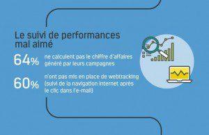 Tendances Data & E-mail Marketing en France : infographie