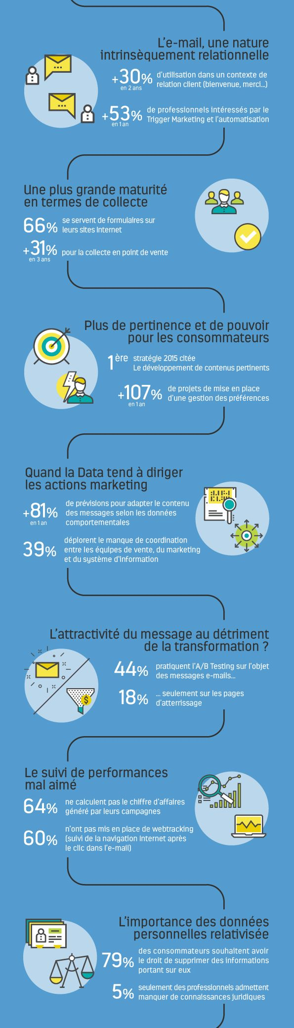 barometre email, tendances data