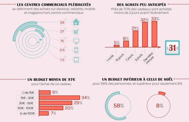 Fête des mères : quelle consommation, lieux d'achats, produits achetés et prix moyens ?