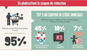 Le coupon de réduction in store semble permettre aux marques de grande consommation d'émerger en linéaire.