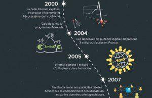Voyage à travers l'histoire de la publicité programmatique, indissociable des origines du web et de l'émergence de la data. Infographie.