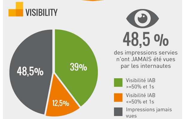 Visibilité de l e-publicité : 48% des impressions servies n'ont jamais été vues par les internautes !
