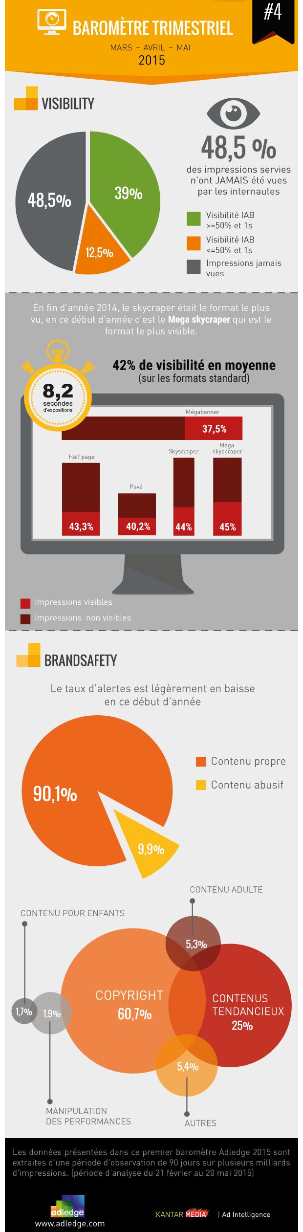 48% des impressions servies en e-publicité n'ont jamais été vues par les internautes !