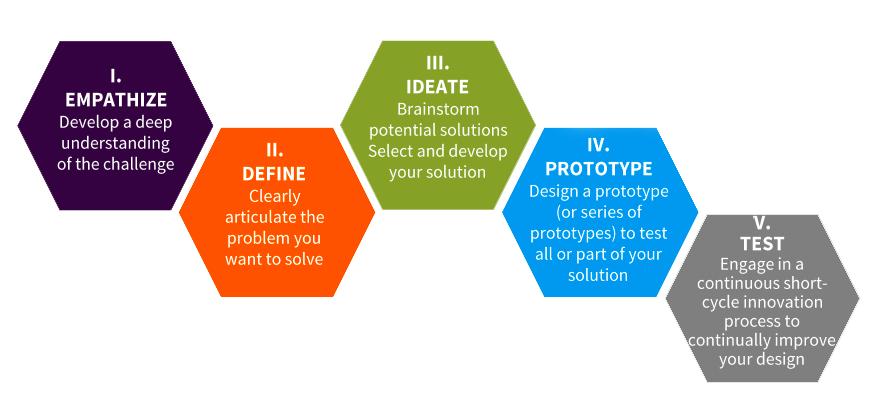 le processus d'innovation « Design thinking » développé par l'université Stanford aux Etats-Unis