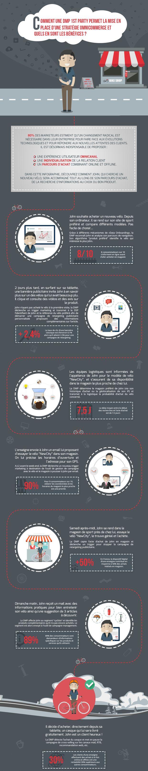 Scénarisation d'un parcours de vente omnicommerce optimal. Infographie