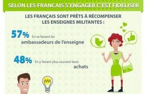 La Distribution et l'engagement solidaire