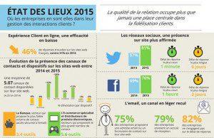 Le service client de 110 marques françaises dans 11 secteurs d'activité : canaux performants, temps de réponse. Infographie