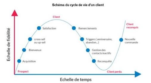 Cycle de vie du client