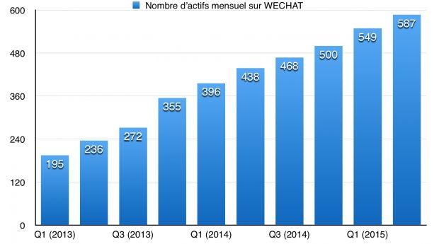 WeChat nombre d'utilisateurs mensuels