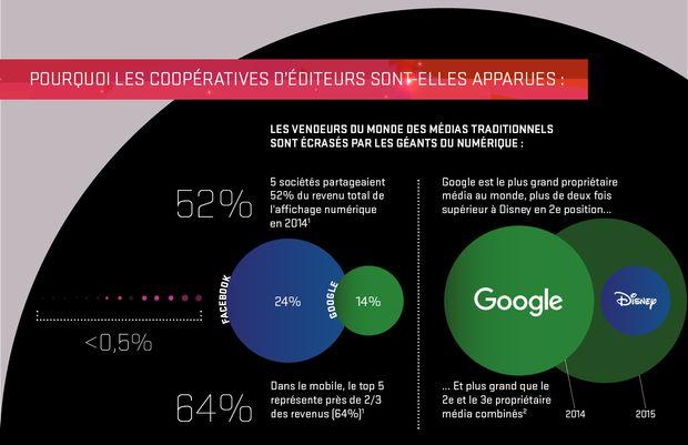 Les coopératives d'éditeurs en Europe, infographie
