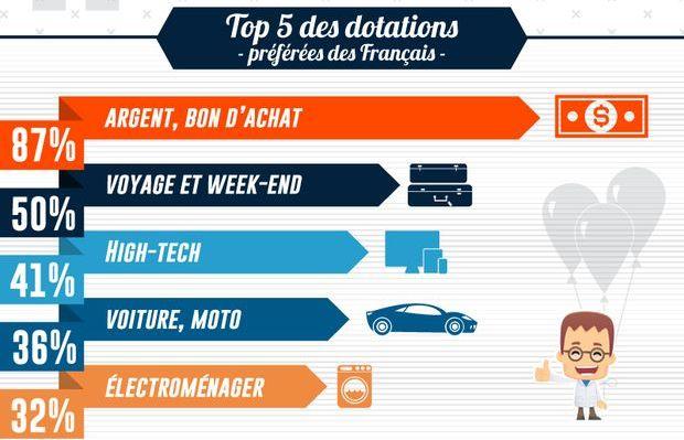 Top 5 des dotations préférées des consommateurs français en matière de jeu promotionnel. Infographie.