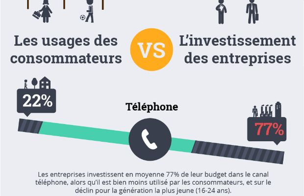 Relation client : Un gros décalage existe entre les investissements des entreprises dans les différents canaux de communication et les usages des consommateurs