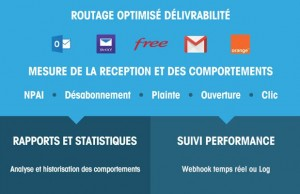 Question cruciale en emailing : quelle est la différence entre email marketing et SMTP ?