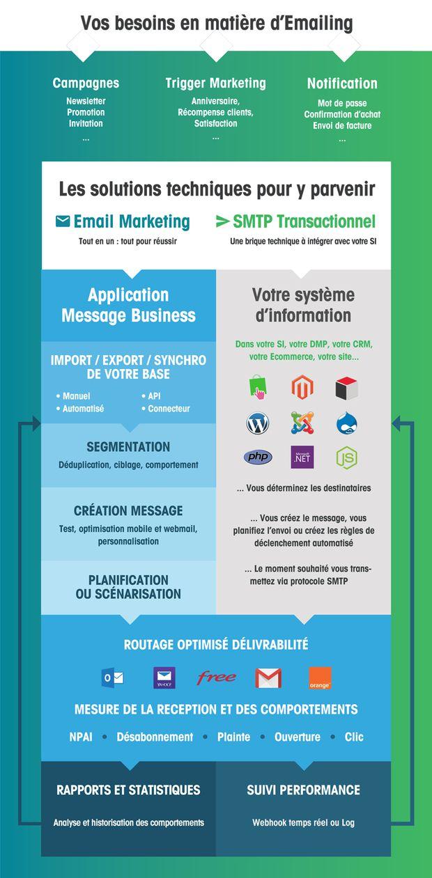 Question cruciale en emailing : quelle est la différence entre email marketing et SMTP ?