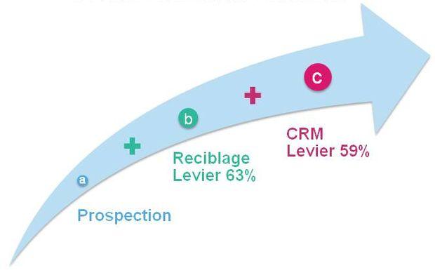 Levier de conversion publicitaire du parcours client connecté