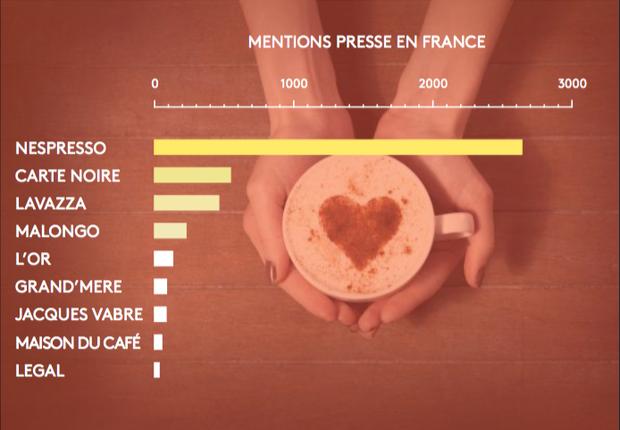 Le marché du café en France : une question de réputation, mentions et citations su rles réseuax sociaux et dans la presse