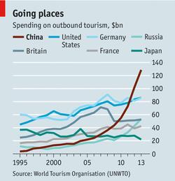 Chine, professionnels du tourisme