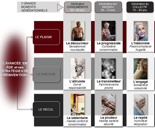 Les objets symboliques rassemblant les séniors. Description des pratiques culturelles, de l'engagement politique et de la vision du monde des séniors