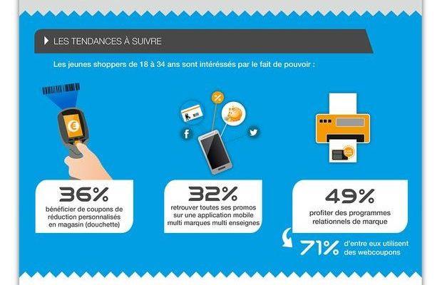 Les 18-34 ans plébiscitent les promotions à effet immédiat et l'innovation pendant leurs courses achats en grande distribution