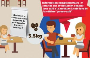 La pause-café reste un moment privilégié et bénéfique dans les bureaux et pas seulement en France