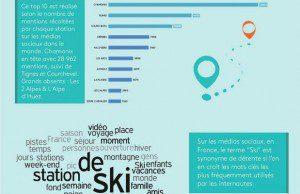 Lieux, sujets et temporalité des conversations sur les réseaux sociaux concernant le ski