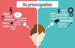 Quelles différences entre femmes et hommes entrepreneurs sachant que seulement 3% des femmes actives sont chefs d'entreprise ?