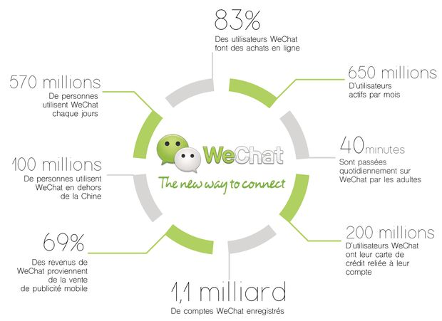 Les sms sont peu utilisés car consomment trop le forfait communication du mobile. Facebook messenger est bloqué, de même que de nombreux autres Services et réseaux sociaux occidentaux. Ainsi, WeChat a vu le jour en 2011 se développant pour devenir une appli multifonction. Avec plus de 650 millions d'utilisateurs actifs en Chine, WeChat supplante l'utilisation initiale des sms et appels