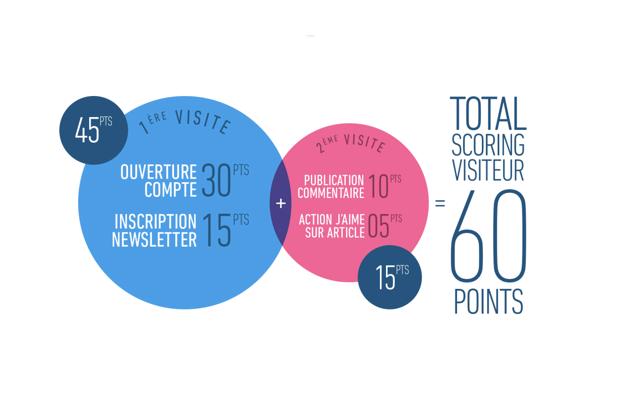 Comment évaluer l expérience consommateur (CX) grâce au scoring d engagement