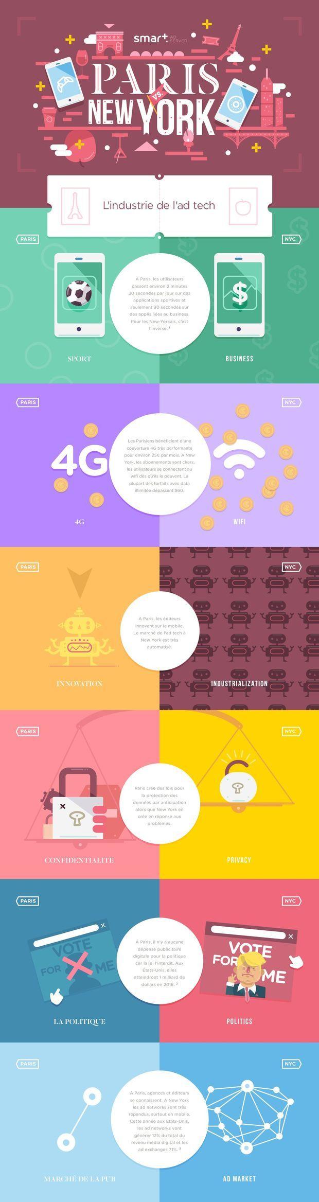Inspirée par Paris vs New York de Vahram Muratyan, cette infographie compare Paris et New York dans leur pratique respective de l'ad tech