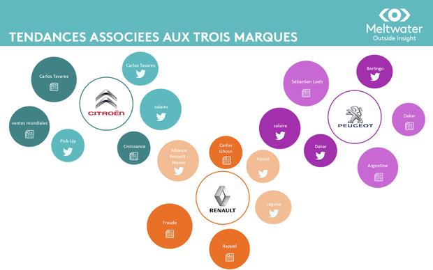 Bilan e-réputation des trois marques d'automobile françaises : Citroën, Renault, Peugeot