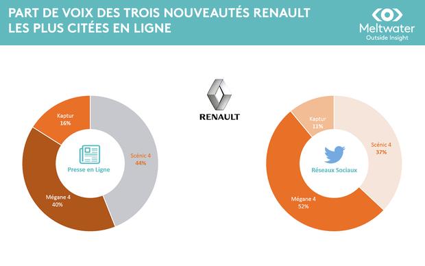 Bilan e-réputation des trois marques d'automobile françaises : Citroën, Renault, PeugeotBilan e-réputation des trois marques d'automobile françaises : Citroën, Renault, Peugeot