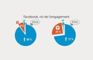 Sur le secteur du tourisme, Instagram progresse et Twitter concentre la relation client