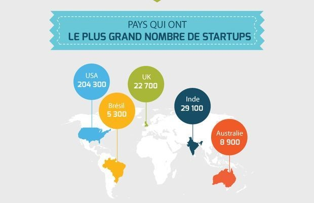 L'écosystème startup est une économie dictée par les investisseurs. Infographie